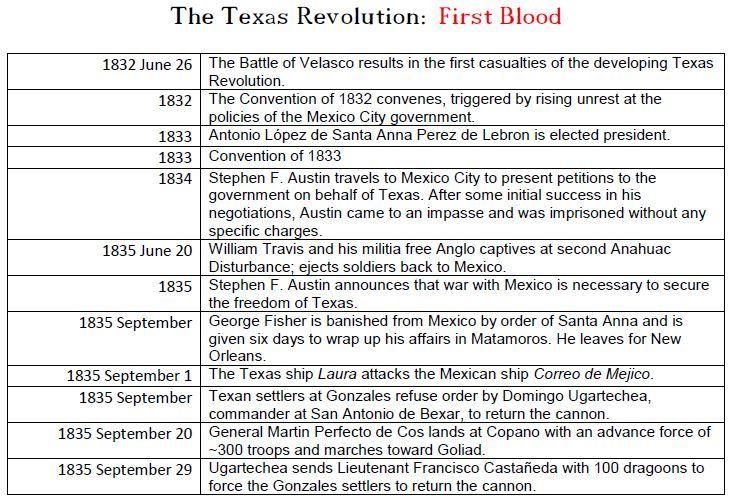 The Texas Revolution – Timeline of Events   Fort Velasco