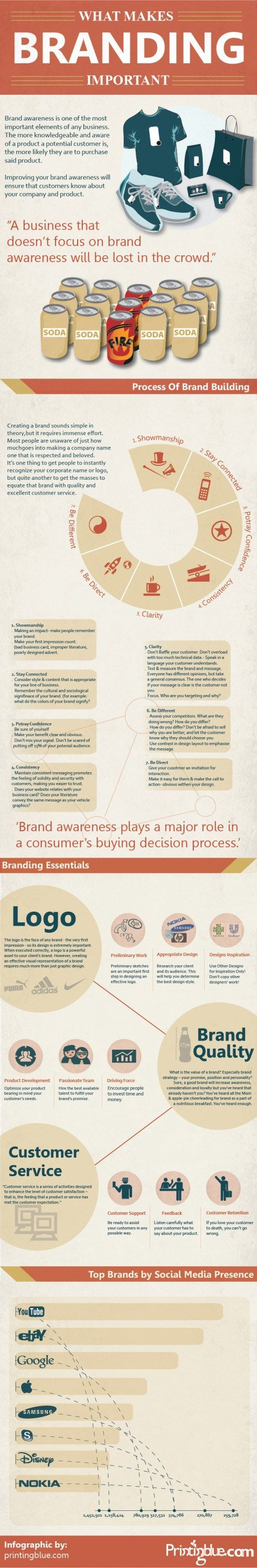 What makes Branding important #infographic #marketing
