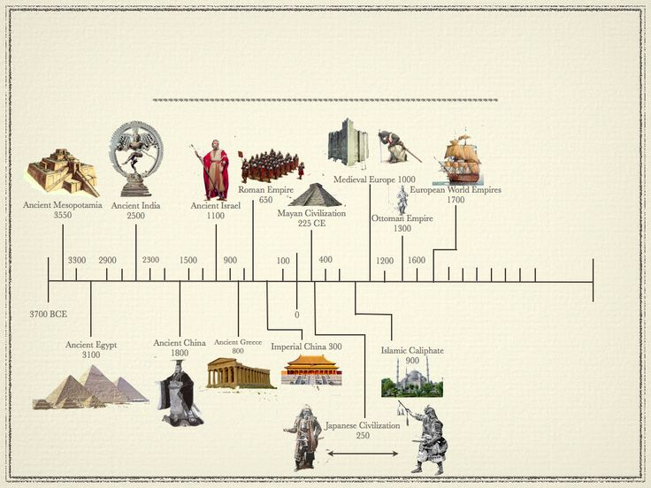 Ancient World Civilizations Timeline | Ancient_Civilizations_Titlepage.002