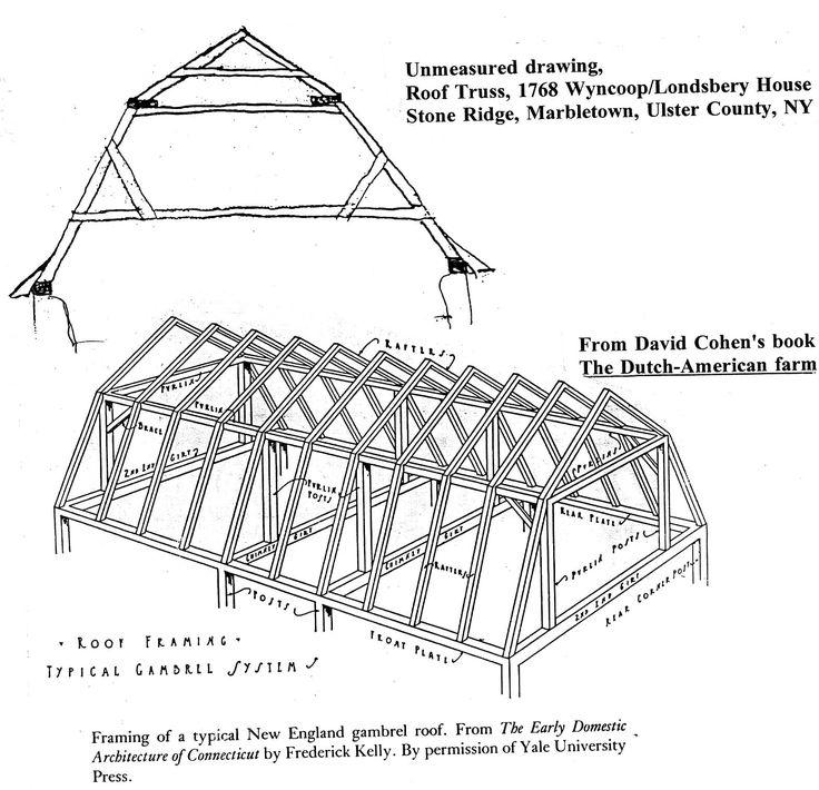 Appealing Gambrel Roof And Exterior Ideas Gambrel Barn