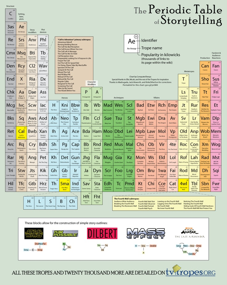 a new list this time we collected periodic tables of elements related to literature and writing here periodic table of storytelling