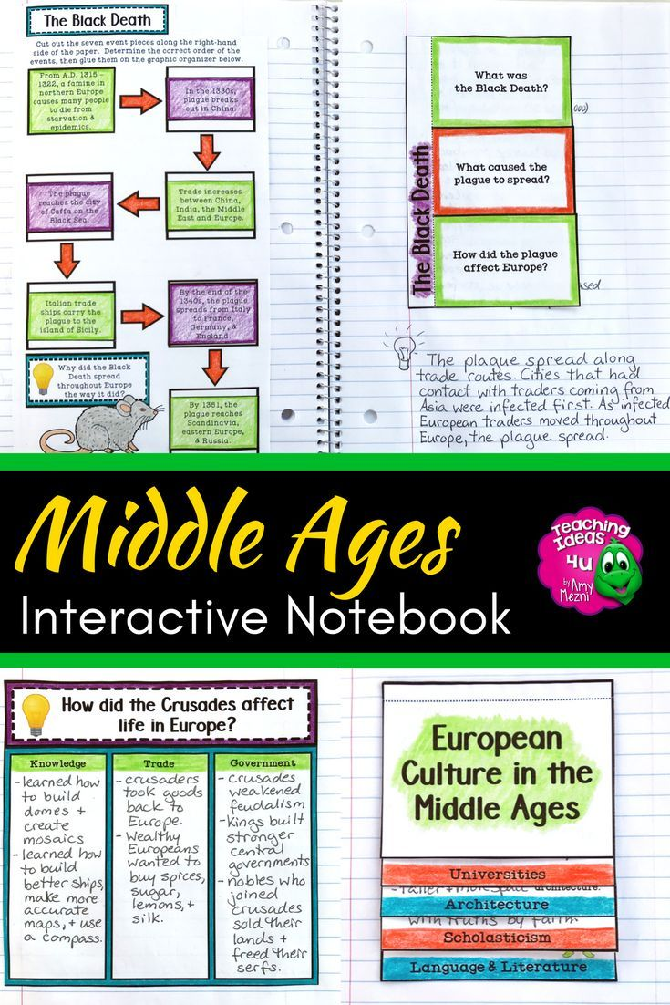 Middle Ages Medieval Times Interactive Notebook Unit World Ancient History Your 5th 6th Interactive Notebooks Social Studies Lesson 7th Grade Classroom