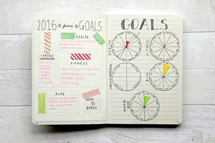 Sarah's Chapter: STARTING A BULLET JOURNAL