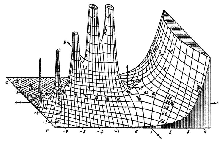 Hand-drawn graph of the absolute value of the Gamma function on the complex plane, from Tables of Higher Functions by Jahnke and Emde