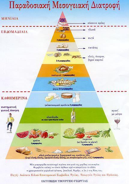 Η παραδοσιακή μεσογειακή διατροφή