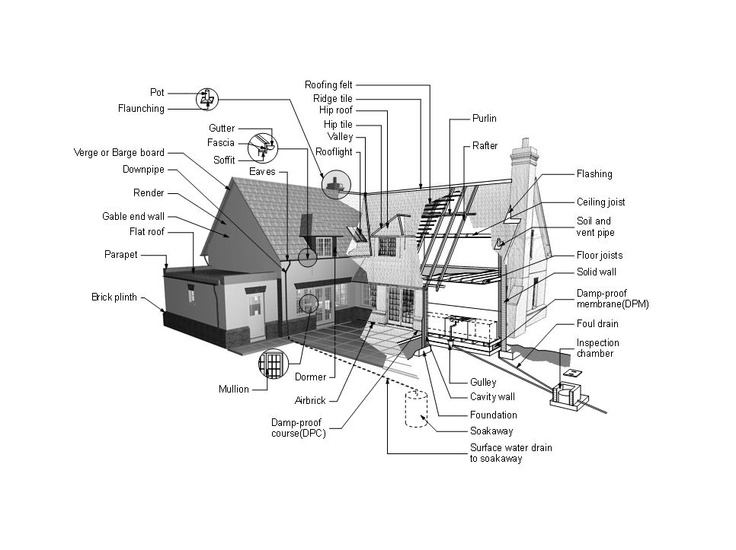 House diagram Apr 11 jpg  966 723 29 best House Parts images on Pinterest   Carpentry  Moldings and  . Names Of Exterior House Trim Parts. Home Design Ideas