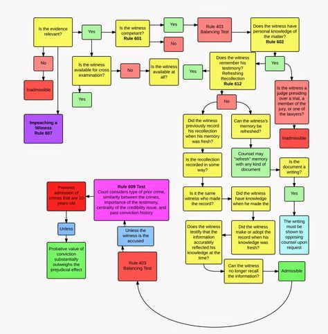 The 25+ best Sample flow chart ideas on Pinterest Register for - flow chart format