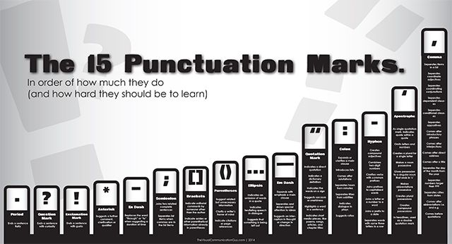 For Grammar Geeks: A Visual Map of the 15 Punctuation Marks