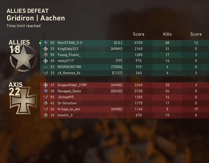 Truth is my account appears to be frozen and I cannot rank up in #gridiron. I'm working with the project manager to find out exactly what is going on. If you are have any issues with your stats in let me know. #irony #callofdutywwii #activision #qualityassurance #sledgehammergames…