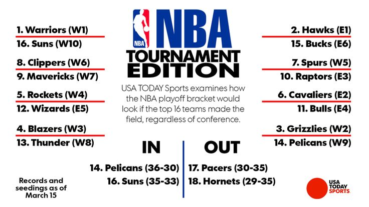 NBA playoffs may need format change as East-West imbalance continues