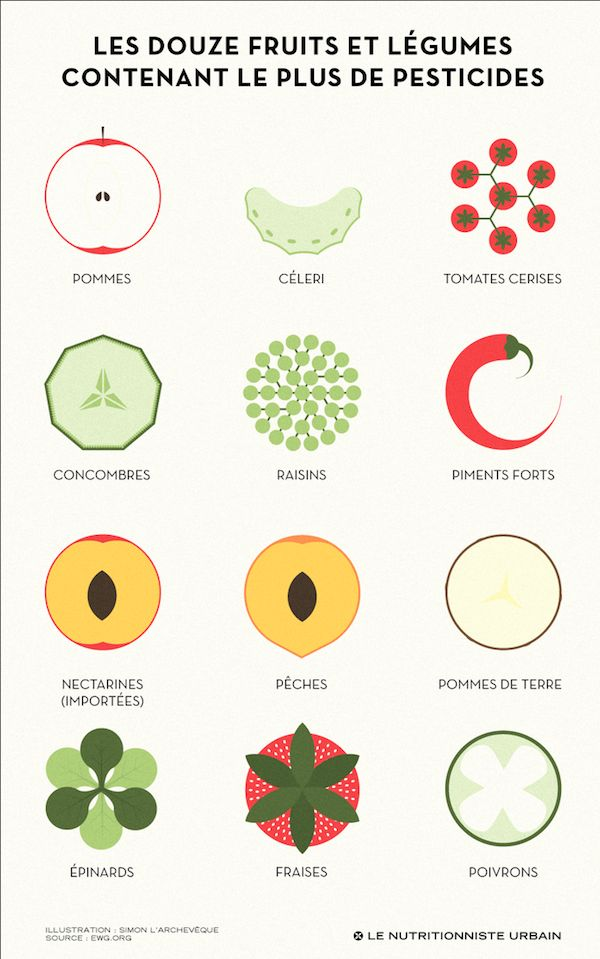 Reminder : les 12 fruits et légumes contenant le plus de pesticides... Ne vaudrait-il mieux pas les acheter Bio ?
