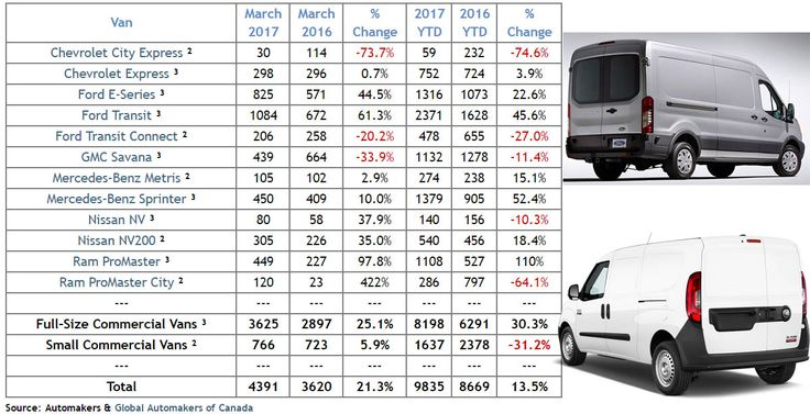 According to GlobalAutomakers.ca, commercial van sales in Canada during April 2017 increased by 7.4%. The Ford Transit leads the #CommercialVan sales with 1406 units sold in April while the Dodge Ram ProMaster City showed the biggest jump in sales from a year ago, increasing the number of units sold by 386%.
