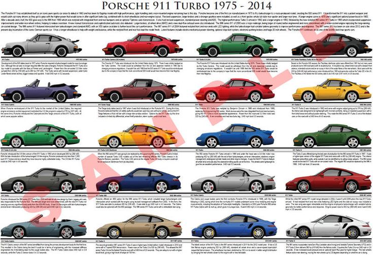 Porsche 911 Turbo Evolution Model Chart Porsche
