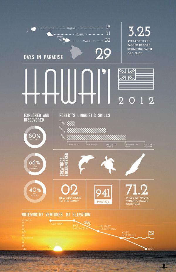 Hawaii on Behance — Designspiration