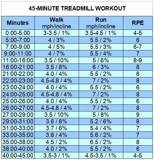 45 min treadmill workout- almost died doing this.  Doesn't seem that difficult until you're around minute 38 and hit a wall.