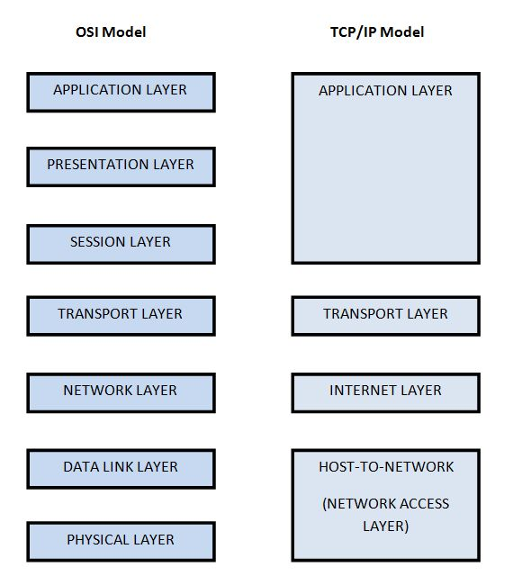 between OSI (7 layers) and TCP/IP (4 layers) Model