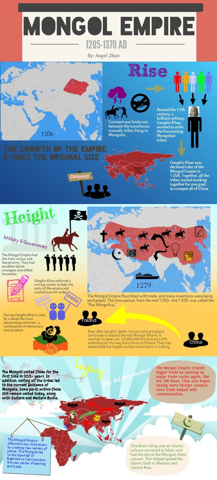 Infographic on the Mongol Empire