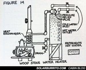 дровяная печь схема горячей воды