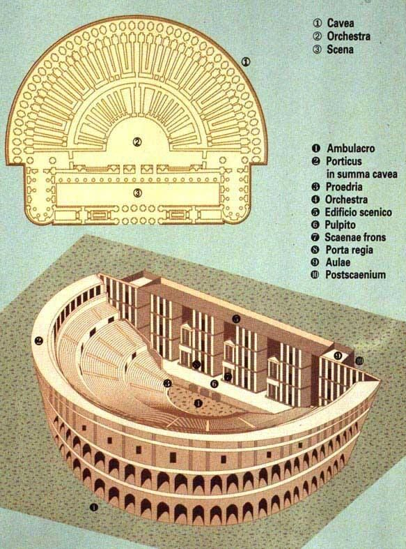 Basic layout of a Roman theatre. Some Roman theatres, constructed of wood, were torn down after the festival for which they were erected concluded. This practice was due to a moratorium on permanent theatre structures that lasted until 55 BCE when the Theatre of Pompey was built with the addition of a temple to avoid the law.