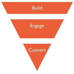 Click to Read Blog post on how best to help your Facebook posts get through to your fans and the right people in their social network using the Build Engage Convert Funnel. #WineMarketing #SocialMediaMarketing #BruceMcGechan