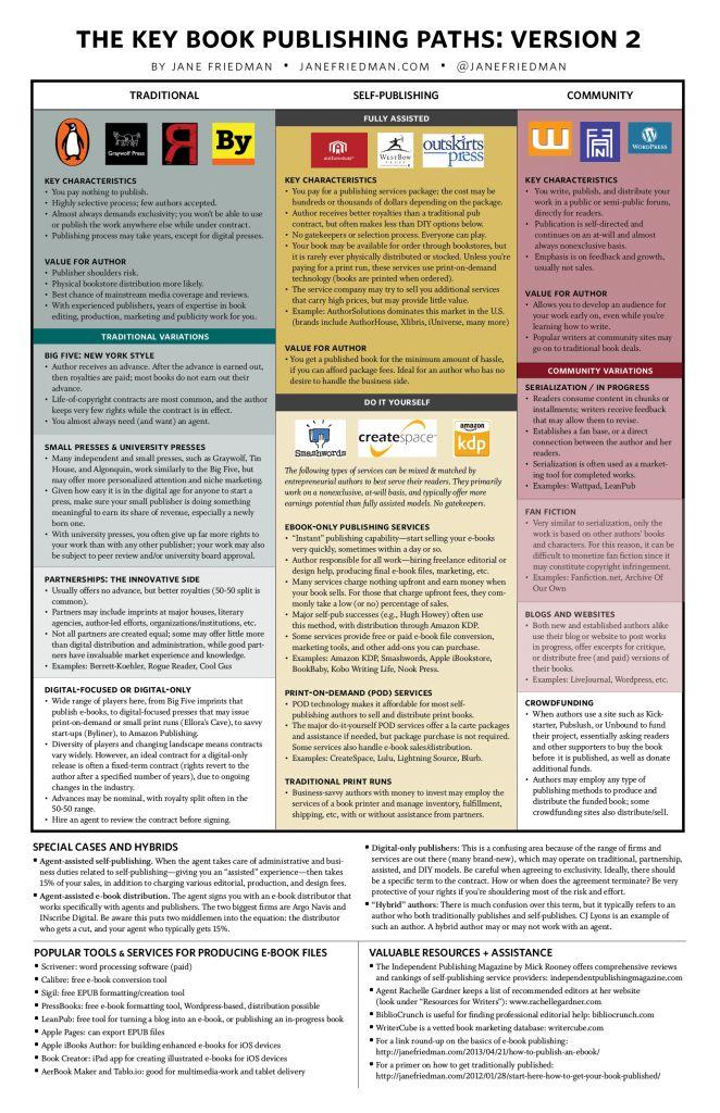 Jane Friedman's 4 Key Book Publishing Paths Version 2 - infographic