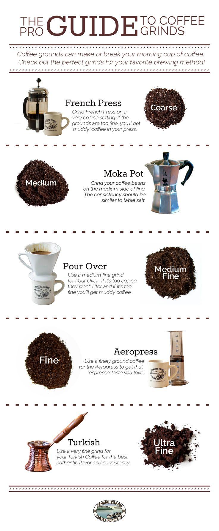 O guia profissional de moagem de café.