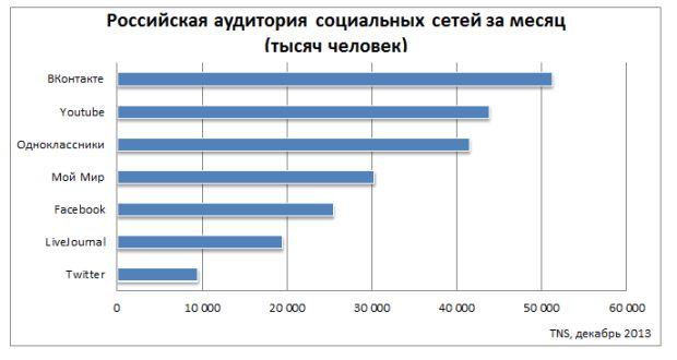 Какие из социальных сетей в России наиболее популярны среди активных пользователей, о чем пишут авторы публичных сообщений и т.п.
