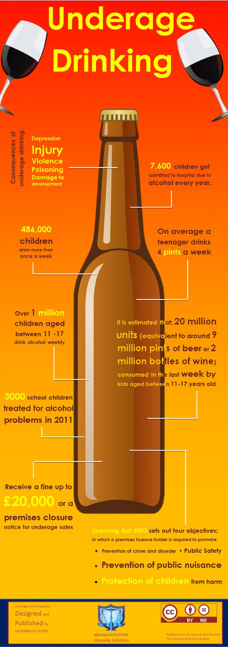 47 Dramatic Underaged Drinking Statistics