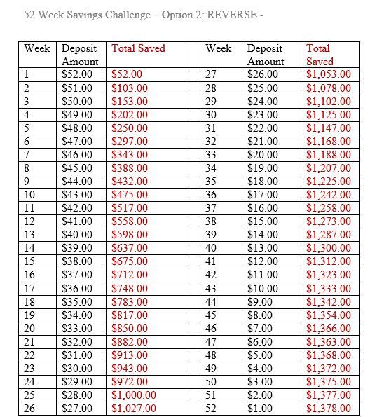 52 week saving - This would more than cover my Christmas budget I\u0027m
