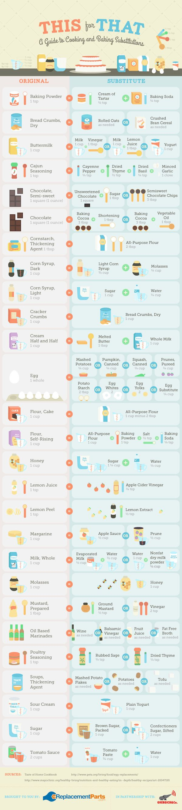 "Did you know you can make a buttermilk substitute by adding a tablespoon of vinegar or lemon juice to a cup of milk? Here are 26 more ""this for that"" swaps!"