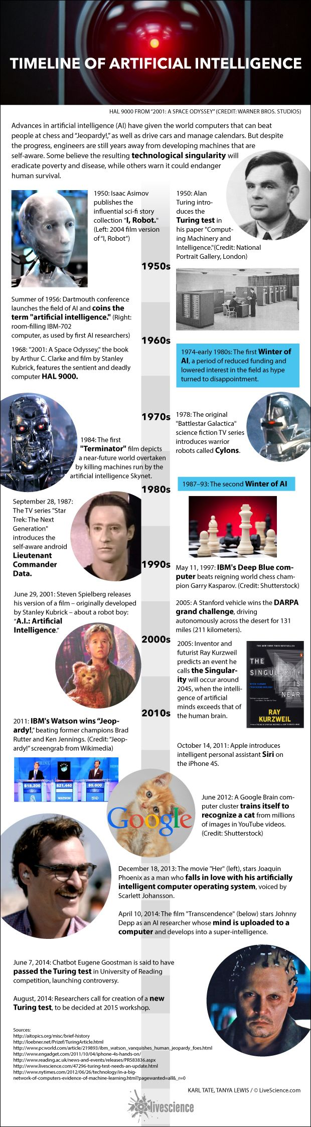 History of A.I.: Artificial Intelligence (Infographic) via LiveScience