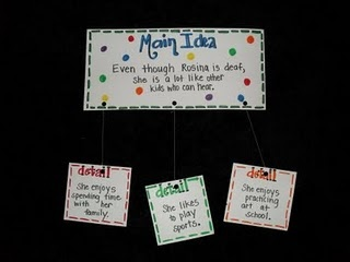 Main idea and detail mobiles... they might actually get into doing this web if we made it into a mobile instead of on paper!: Lemonade Stands, Main Idea, Ideas Mobiles, Support Details, Language Art, Maine Ideas Details, 5Th Grade, Details Mobiles, Classroom Ideas
