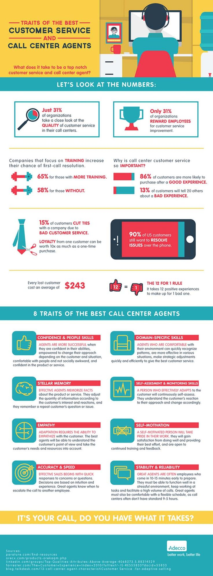 Infographic Traits of The Best Customer Service and Call Center Agents | Infographics Creator