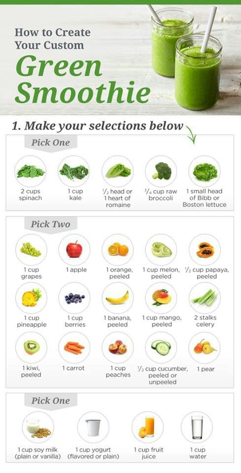 how to make a green smoothie, I tried a broccoli, apple, banana, juice/yogurt mix.  Great flavor, kinda bad texture (from the broccoli) will try again, just using spinach or Kale...good how to chart