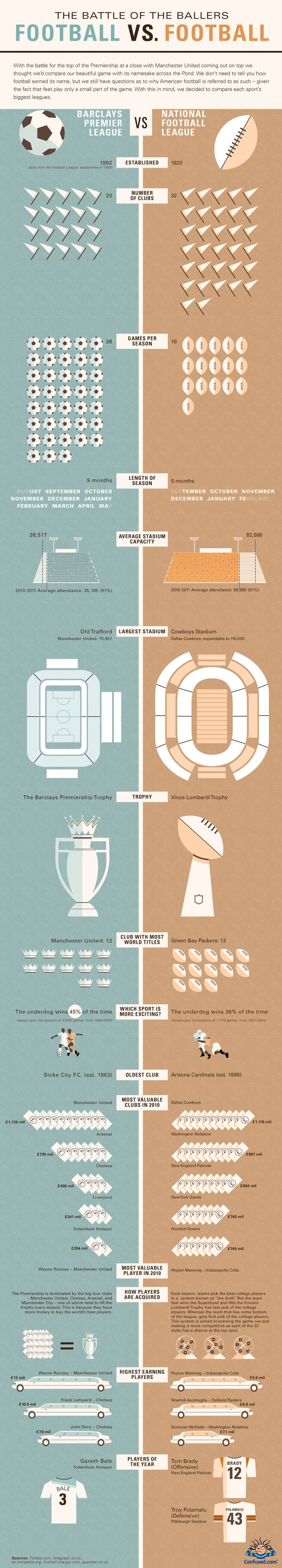 a breakdown some of the key differences in the 2 games (Football)