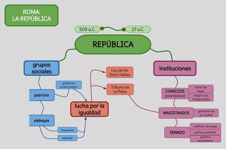 Durante la República, Roma se basaba principalmente a través de tres instituciones.  Los Comicios se encargaban de votar las leyes, elegir a los magistrados. Los Magistrados tenían la función de ser los gobernantes de la ciudad. El Senado se encargaba de la política exterior, la económica y las leyes.  Existían dos grupos sociales, los patricios eran terratenientes, provenían de familias aristocráticas y los plebeyos eran campesinos, comerciantes, pagaban impuestos y formaban el ejército.