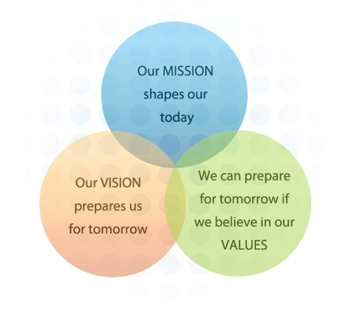 google vision mission and values Branding business mission vision values - google search.