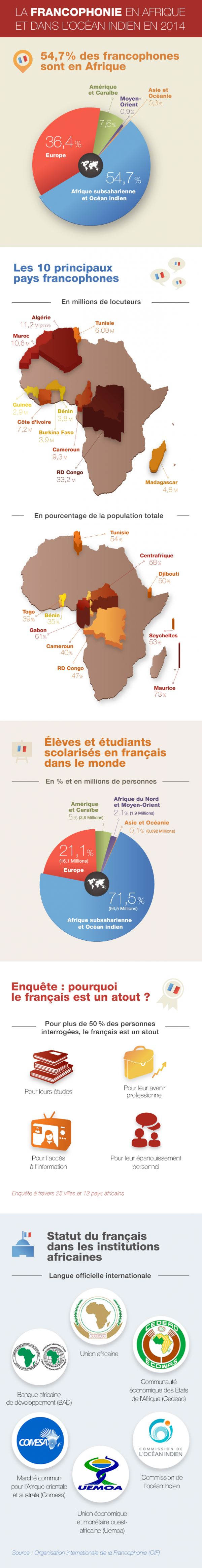 Infographie: La Francophonie en Afrique et dans l'océan Indien en 2014 - Afrique - RFI