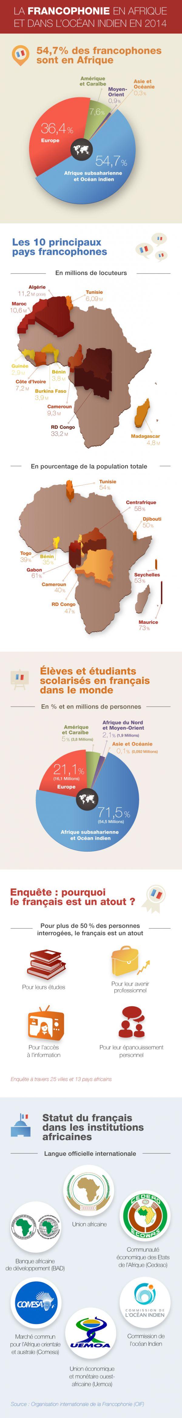 Infographie: La Francophonie en Afrique et dans l'océan Indien en 2014