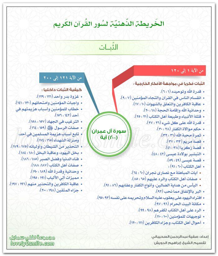 الخريطة الذهنية لسورة آل عمران الثبات Learn Quran Islam Facts Tajweed Quran