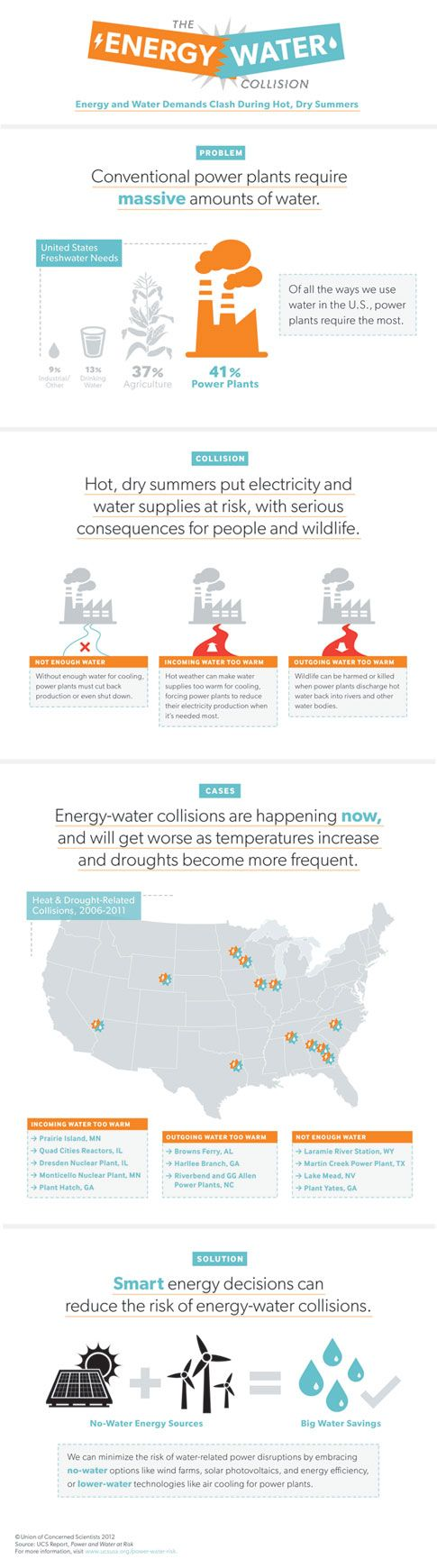 Infographic abut the impact of drought on electricity - and a reminder about why #alternative #energy is important!