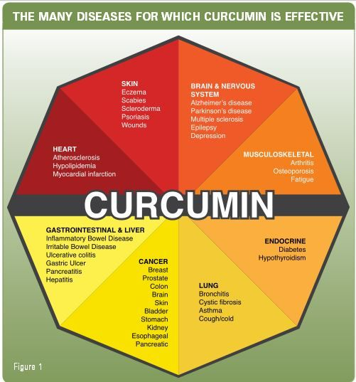 Curcumin: The All in One Solution. One of the reasons that curcumin works so well on such a wide range of diseases is because it is such a powerful anti-inflammatory. We know that almost all chronic diseases have something in common: unchecked, destructive inflammation.  Unlike synthetic drugs, which typically work against only a single inflammation pathway, natural curcumin reduces inflammation through its effects on multiple  inflammation targets.