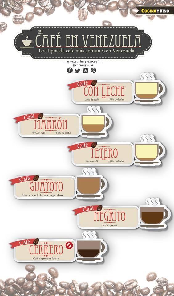 Estos son algunos de los tipos de café más comunes en Venezuela, ¿cuál prefieres?