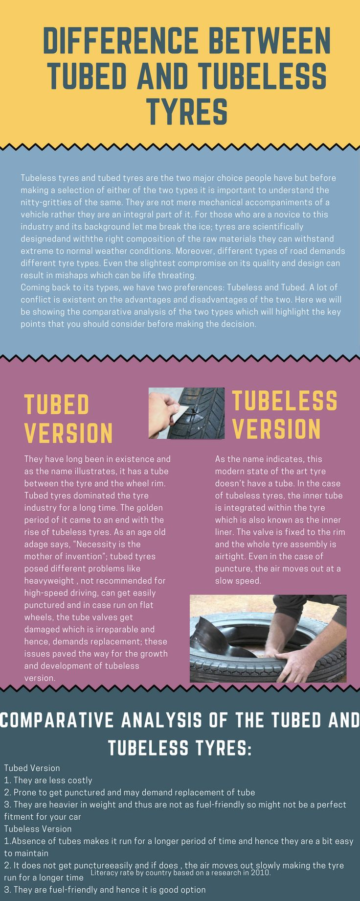 Tubeless tyres and tubed tyres are the two major choice people have but before making a selection of either of the two types it is important to understand the nitty-gritties of the same