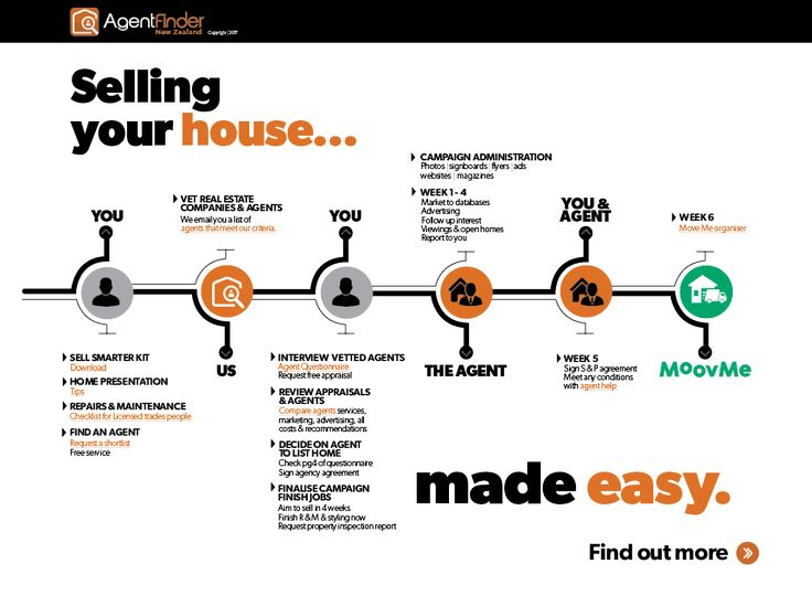 Process of Selling House | Selling Your House Process In 5 Easy Steps