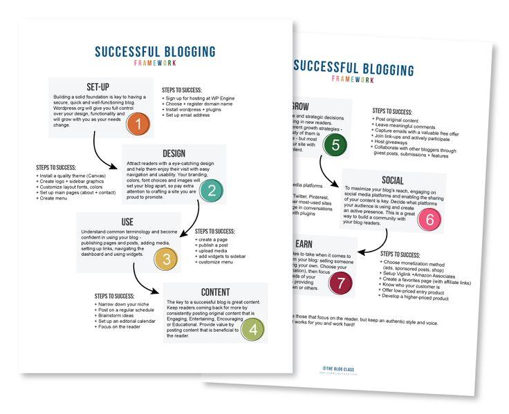 successful-blogging-framework