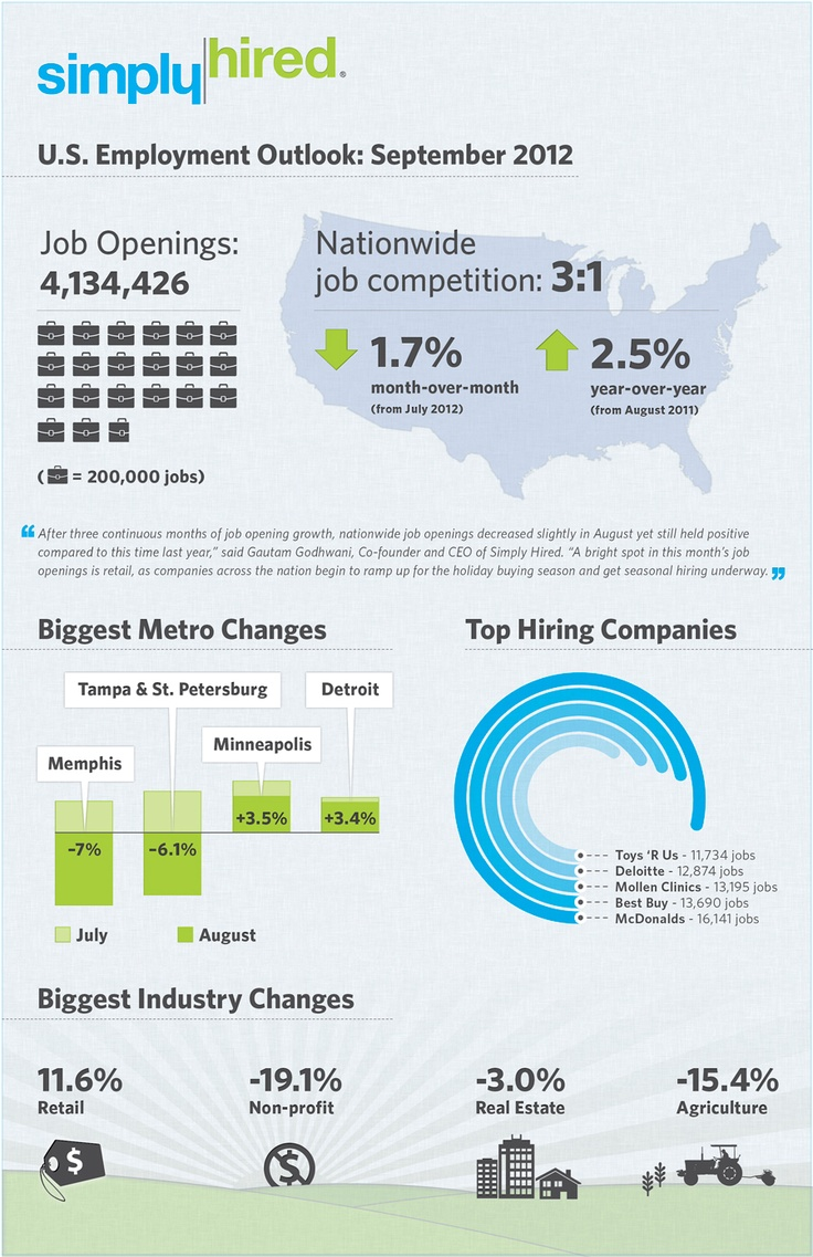 Employment Outlook from SimplyHired.