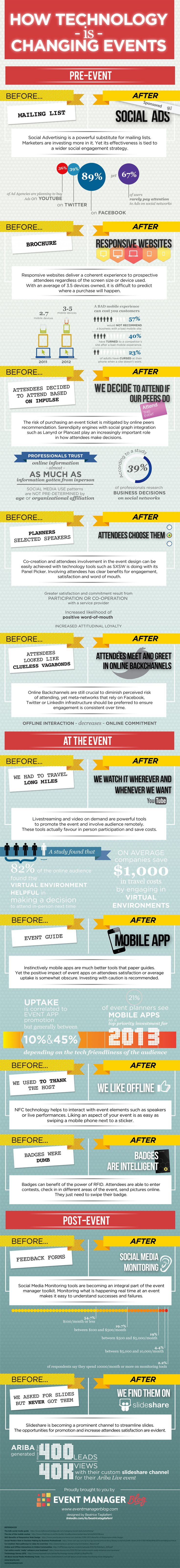 How technology is changing events. Infographic by eventmanagerblog.com
