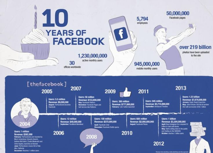 Infographic: Facebook's 10th Birthday – the rise of the social media giant