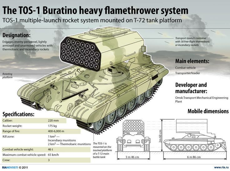 The TOS-1 Buratino heavy flamethrower system. A fuel-air explosive multiple rocket launcher system. First type with 30-220 mm rockets.